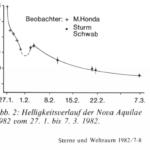 Fraom article Sturm/Schwab SuW 1982